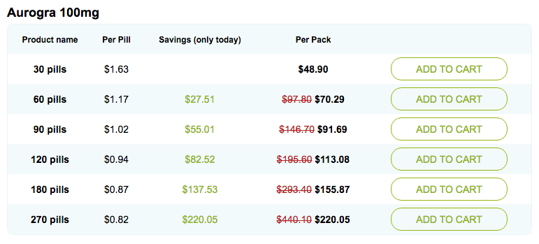 Aurogra 100mg Pricing