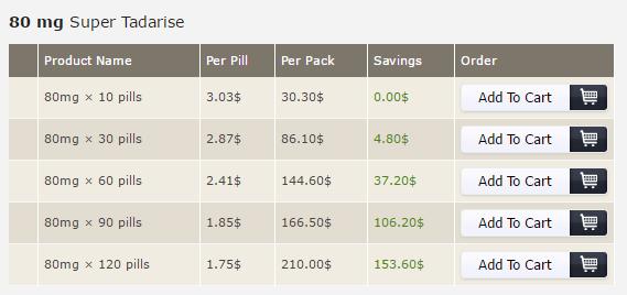 Super Tadarise 80mg Prices
