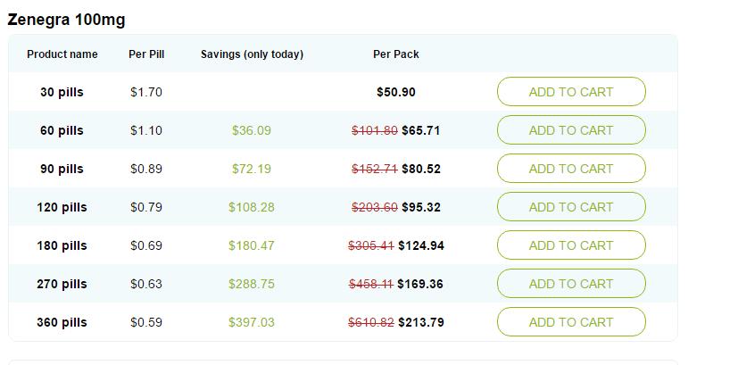 Zenegra 100 mg Pricing
